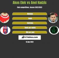Akos Elek vs Anel Hadzic h2h player stats