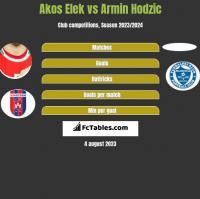Akos Elek vs Armin Hodzic h2h player stats