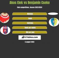 Akos Elek vs Benjamin Cseke h2h player stats