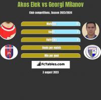 Akos Elek vs Georgi Milanov h2h player stats