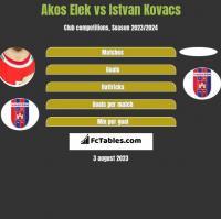 Akos Elek vs Istvan Kovacs h2h player stats