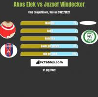 Akos Elek vs Jozsef Windecker h2h player stats