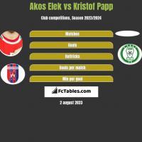 Akos Elek vs Kristof Papp h2h player stats