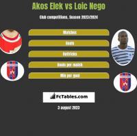 Akos Elek vs Loic Nego h2h player stats