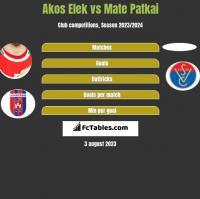 Akos Elek vs Mate Patkai h2h player stats