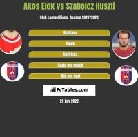 Akos Elek vs Szabolcz Huszti h2h player stats