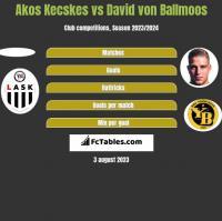 Akos Kecskes vs David von Ballmoos h2h player stats