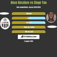 Akos Kecskes vs Eloge Yao h2h player stats