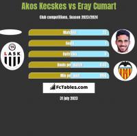 Akos Kecskes vs Eray Cumart h2h player stats