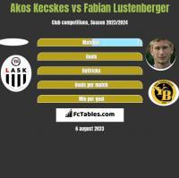 Akos Kecskes vs Fabian Lustenberger h2h player stats