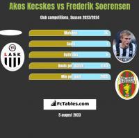 Akos Kecskes vs Frederik Soerensen h2h player stats