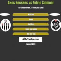 Akos Kecskes vs Fulvio Sulmoni h2h player stats