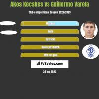 Akos Kecskes vs Guillermo Varela h2h player stats