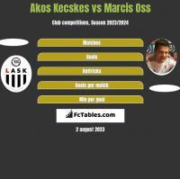 Akos Kecskes vs Marcis Oss h2h player stats