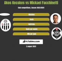 Akos Kecskes vs Mickael Facchinetti h2h player stats