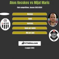 Akos Kecskes vs Mijat Maric h2h player stats