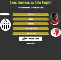Akos Kecskes vs Reto Ziegler h2h player stats