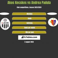 Akos Kecskes vs Andrea Padula h2h player stats
