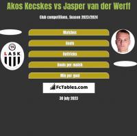 Akos Kecskes vs Jasper van der Werff h2h player stats