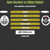 Akos Kecskes vs Albian Hajdari h2h player stats