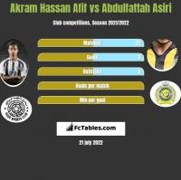 Akram Hassan Afif vs Abdulfattah Asiri h2h player stats