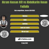 Akram Hassan Afif vs Abdulkarim Hasan Fadlalla h2h player stats