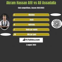 Akram Hassan Afif vs Ali Assadalla h2h player stats