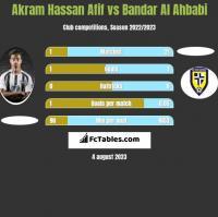 Akram Hassan Afif vs Bandar Al Ahbabi h2h player stats
