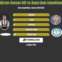 Akram Hassan Afif vs Bauyrzhan Islamkhan h2h player stats