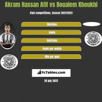 Akram Hassan Afif vs Boualem Khoukhi h2h player stats