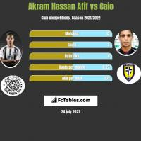 Akram Hassan Afif vs Caio h2h player stats