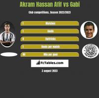 Akram Hassan Afif vs Gabi h2h player stats