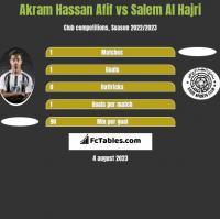 Akram Hassan Afif vs Salem Al Hajri h2h player stats