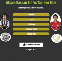 Akram Hassan Afif vs Tae-Hee Nam h2h player stats