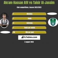 Akram Hassan Afif vs Taisir Al-Jassim h2h player stats