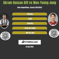 Akram Hassan Afif vs Woo-Young Jung h2h player stats