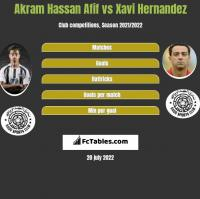 Akram Hassan Afif vs Xavi Hernandez h2h player stats
