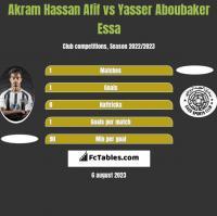 Akram Hassan Afif vs Yasser Aboubaker Essa h2h player stats