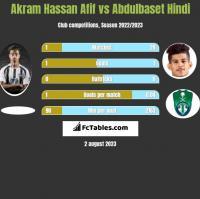 Akram Hassan Afif vs Abdulbaset Hindi h2h player stats