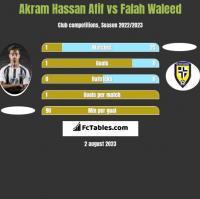 Akram Hassan Afif vs Falah Waleed h2h player stats