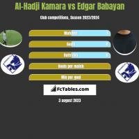 Al-Hadji Kamara vs Edgar Babayan h2h player stats