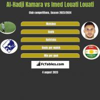 Al-Hadji Kamara vs Imed Louati Louati h2h player stats