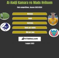 Al-Hadji Kamara vs Mads Hvilsom h2h player stats