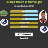 Al-Hadji Kamara vs Marvin Egho h2h player stats