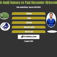 Al-Hadji Kamara vs Paal Alexander Kirkevold h2h player stats