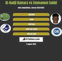 Al-Hadji Kamara vs Emmanuel Sabbi h2h player stats