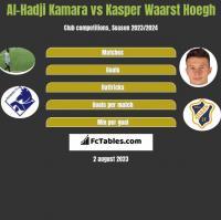Al-Hadji Kamara vs Kasper Waarst Hoegh h2h player stats