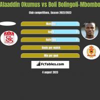 Alaaddin Okumus vs Boli Bolingoli-Mbombo h2h player stats