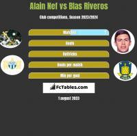 Alain Nef vs Blas Riveros h2h player stats