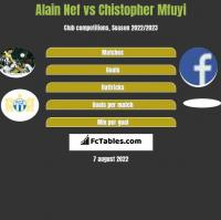 Alain Nef vs Chistopher Mfuyi h2h player stats